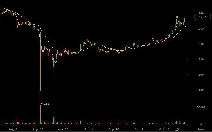 Bitcoin charts usd mtgox bitcoin