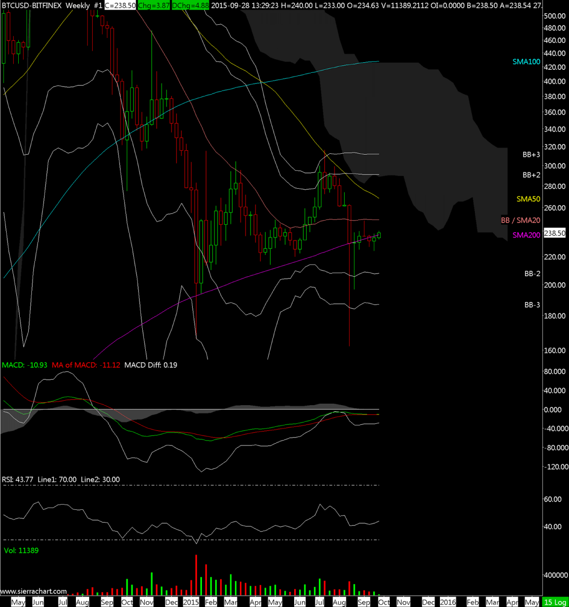 BTCUSD-BITFINEX  Weekly  #1 2015-09-28  13_31_13.962.png