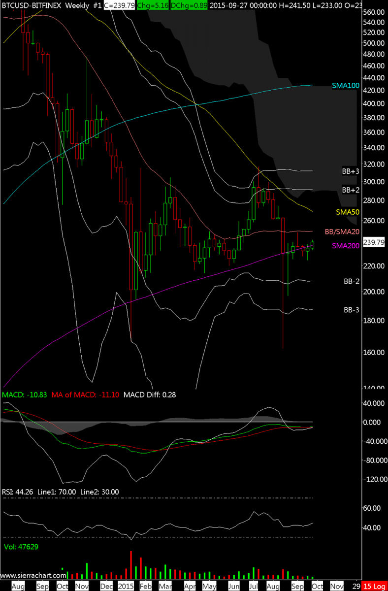 BTCUSD-BITFINEX  Weekly  #1 2015-10-12  08_43_37.524.png
