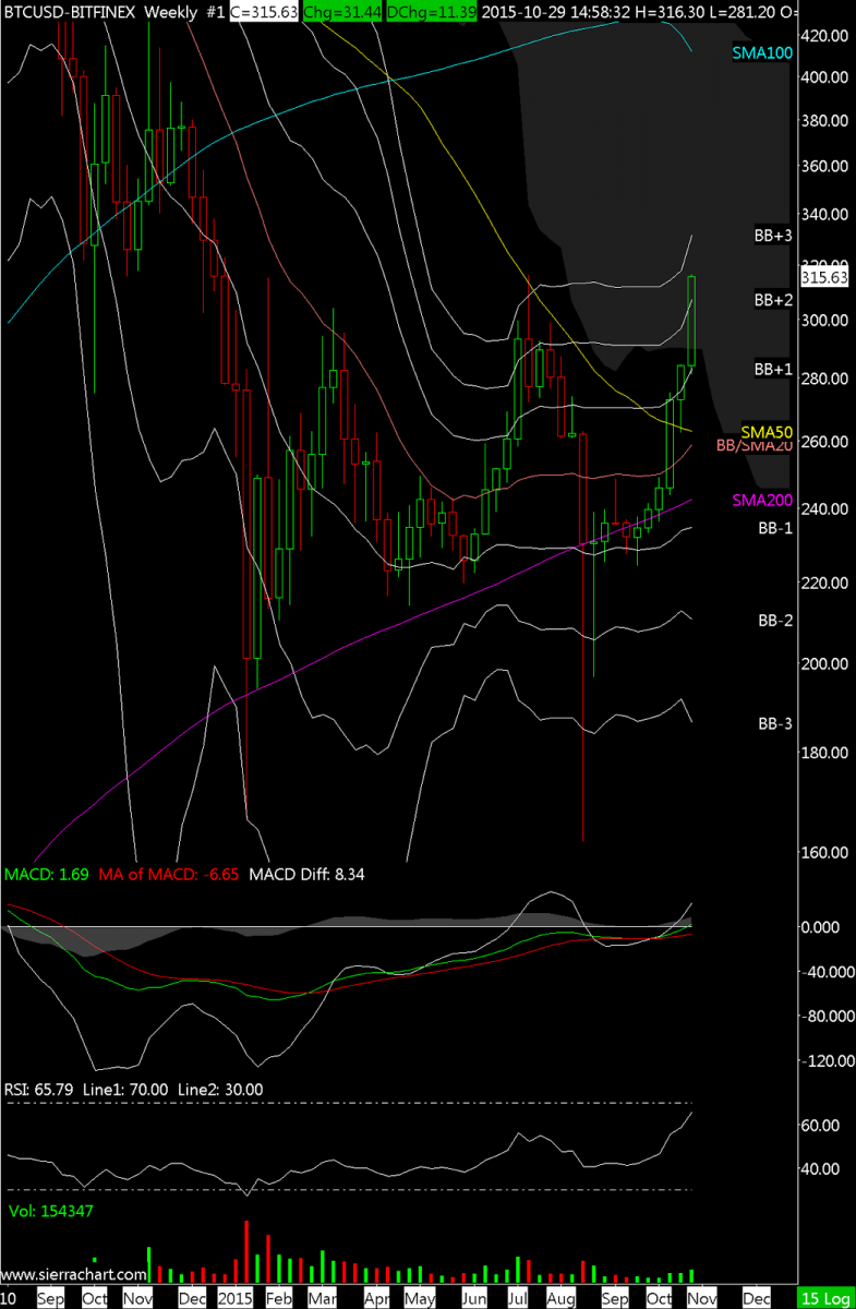 BTCUSD-BITFINEX  Weekly  #1 2015-10-29  14_59_50.477.png