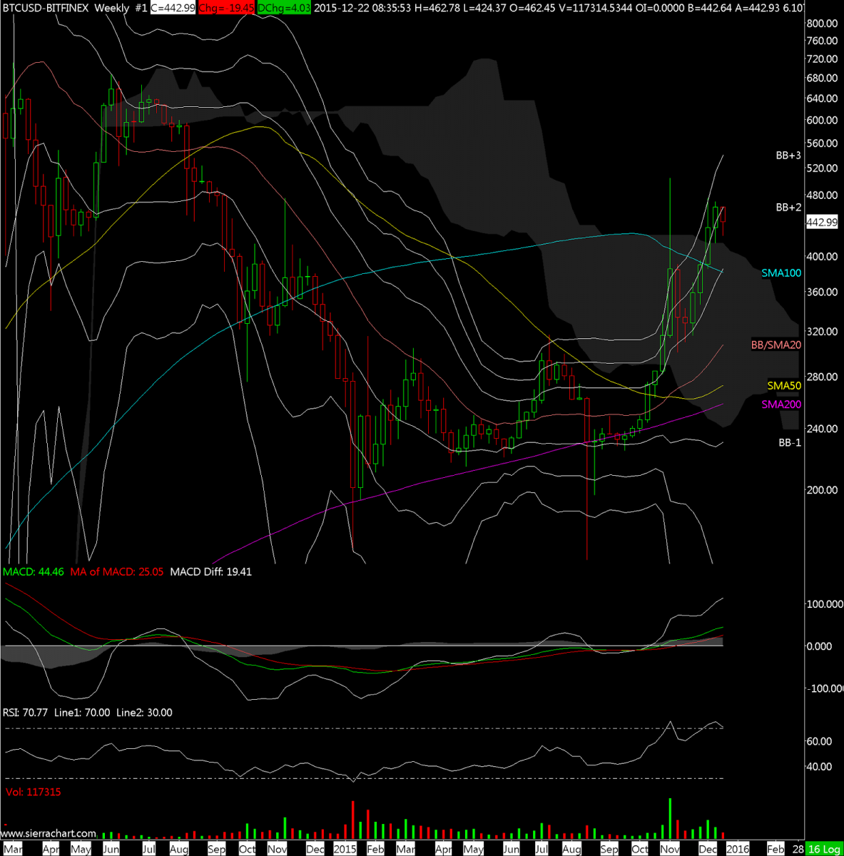 BTCUSD-BITFINEX  Weekly  #1 2015-12-22  08_37_20.071.png