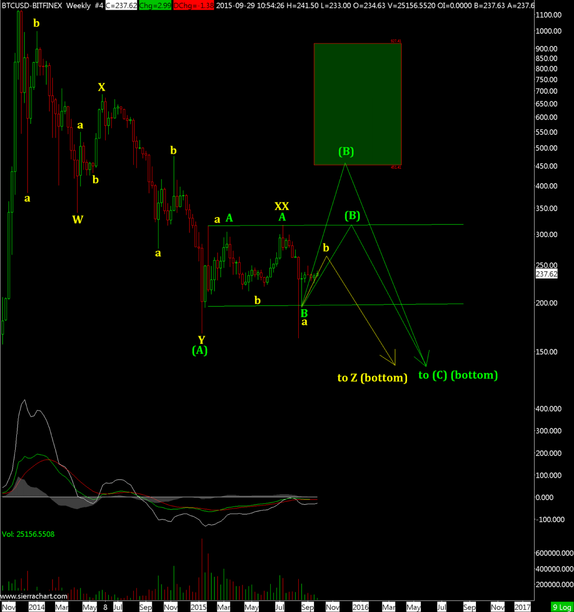 BTCUSD-BITFINEX  Weekly  #4 2015-09-29  10_55_15.147.png