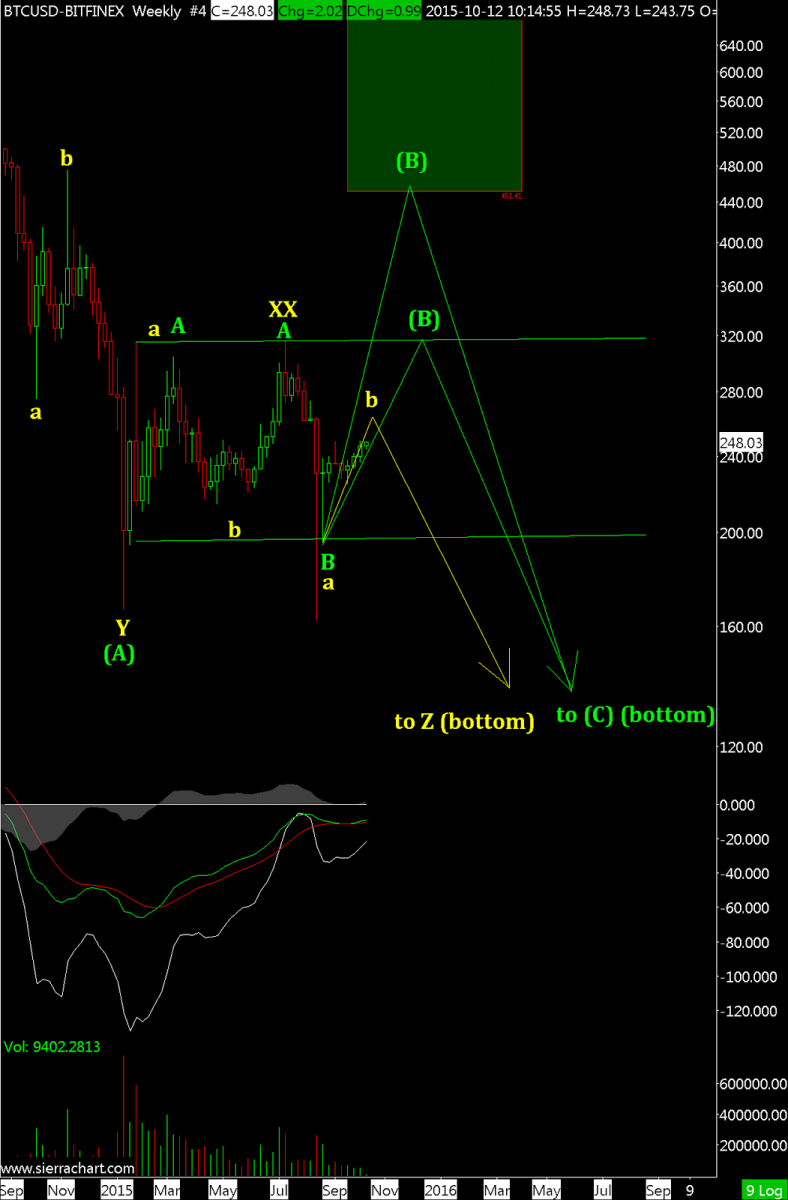 BTCUSD-BITFINEX  Weekly  #4 2015-10-12  10_16_45.979.png