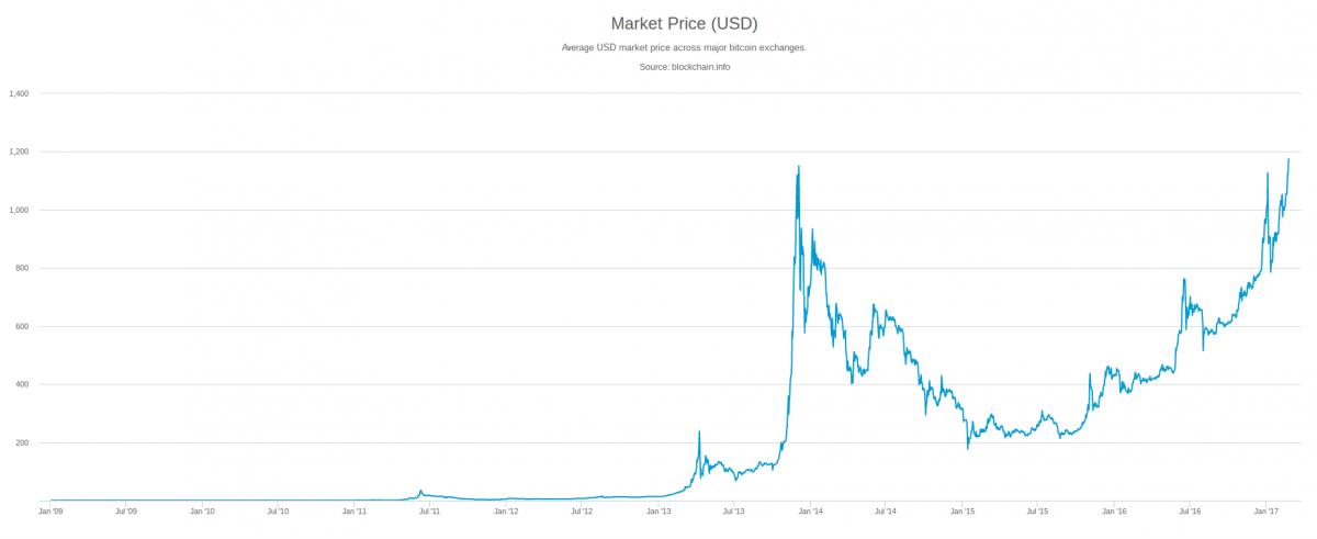 bitcoin kurssi
