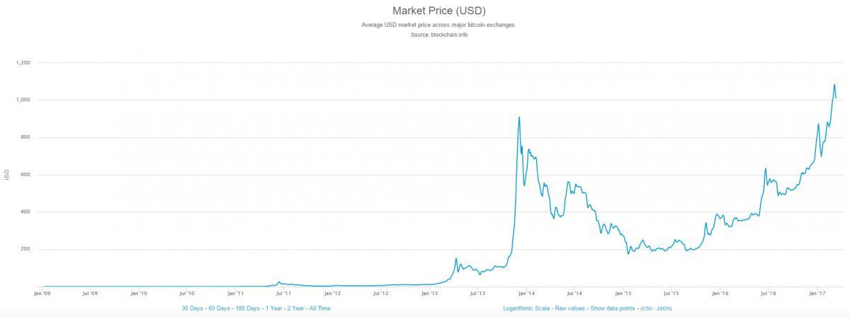 Bitcoin teki 28-vuotiaasta miljonäärin – 500 euron sijoituksella 2 miljoonan euron tulot