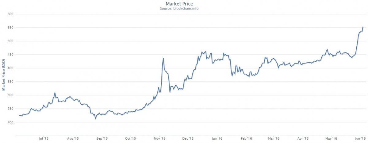 bitcoin arvo