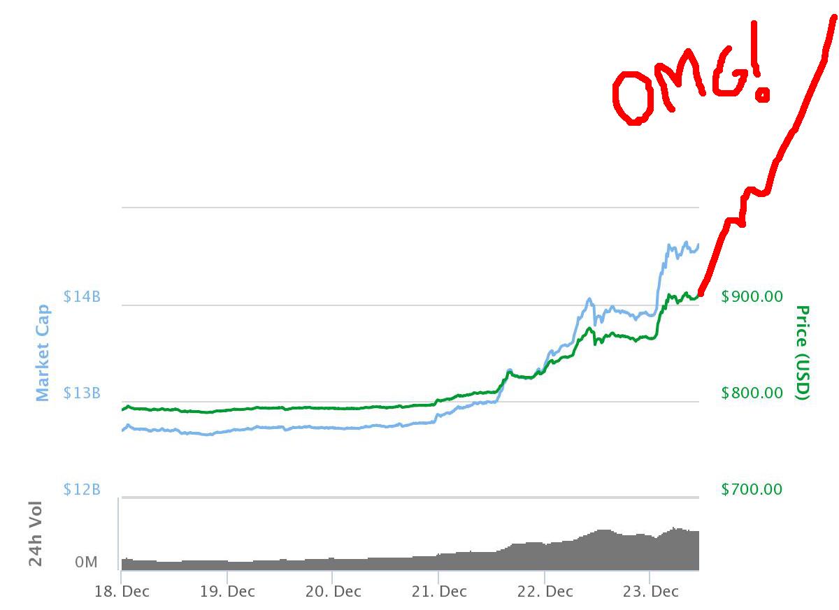 Bitcoinin Kurssikehitys