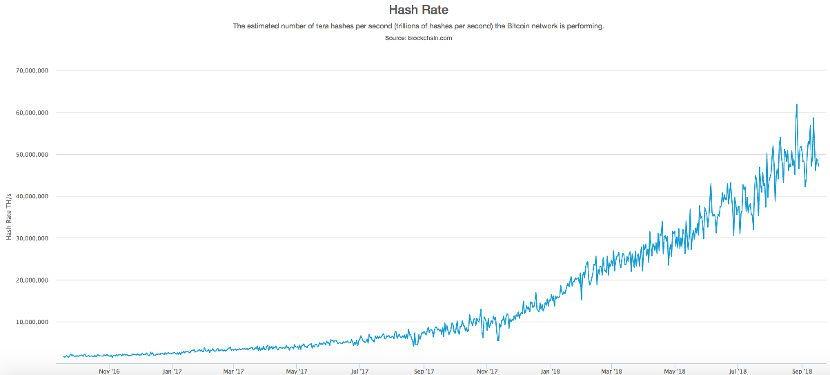 Hash rate chart