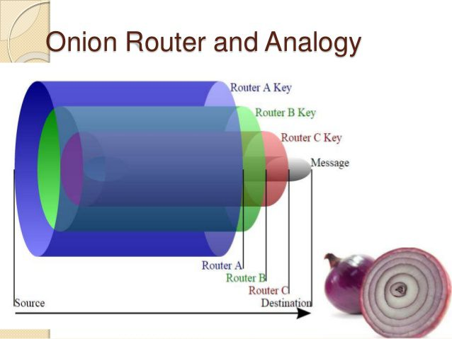 Onion router