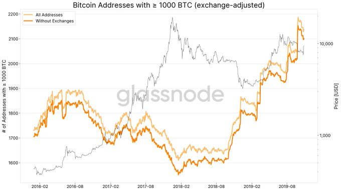 Bitcoin address chart