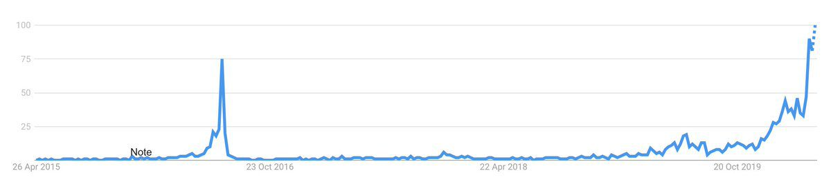 Search graph rising