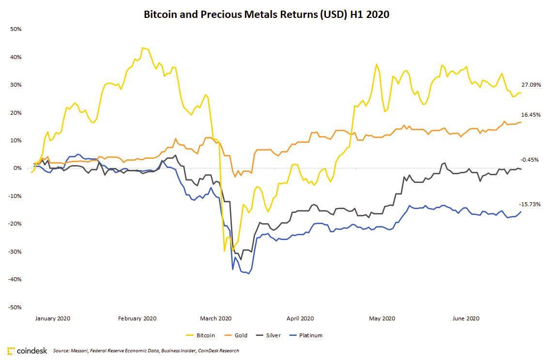 Bitcoin graph H1 2020