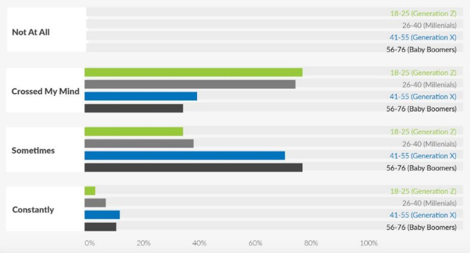 Cremation Institute survey results