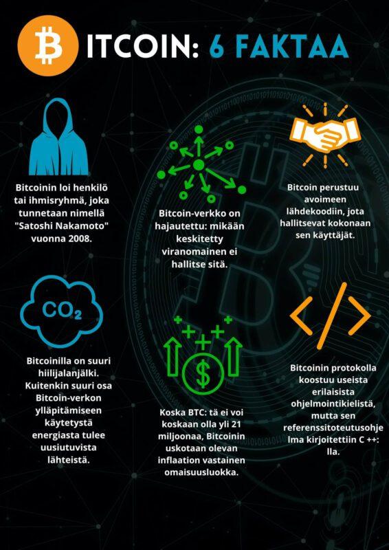 mika on bitcoin 6 faktaa