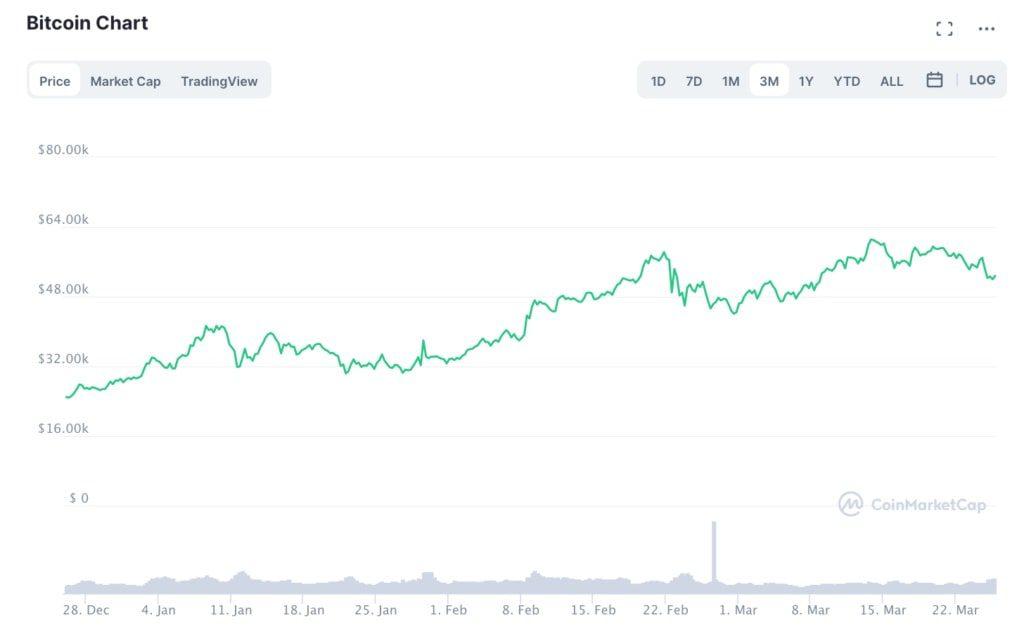 bitcoin-chart-2021-q1-min